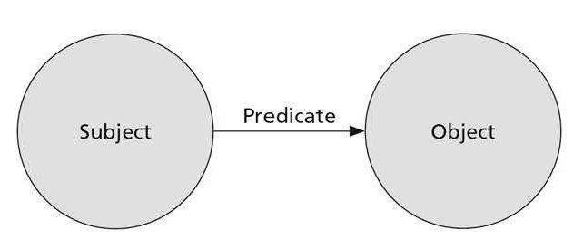 RDF-Subject-Predicate-Object-Model