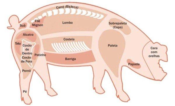 cortes-de-porco